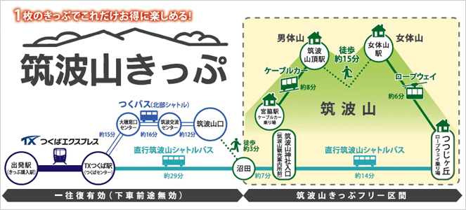 The Mount Tsukuba Ticket route