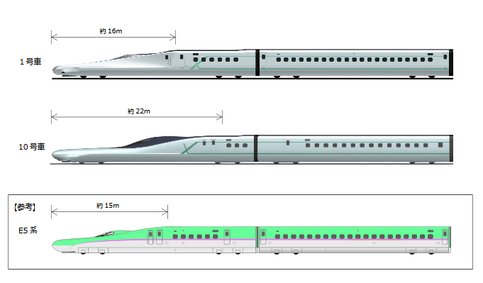 A size comparison between cars 1 and 10 on the Alfa-X and the E5 shinkansen