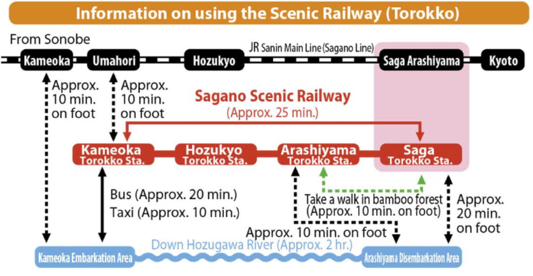 The sagano romantic train kyoto station sagano scenic railway access map gumiabroncs Gallery